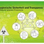 FIP - Sicherheit und Transparenz